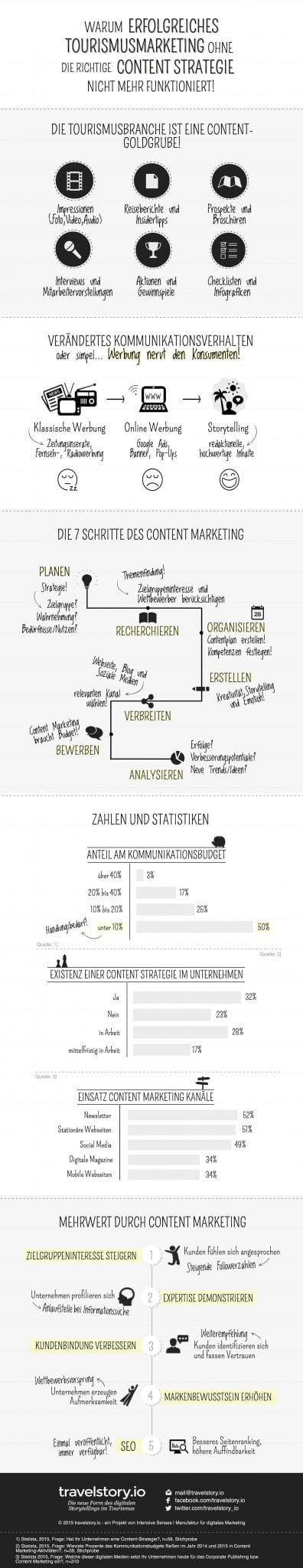 Infografik Content Marketing im Tourismus